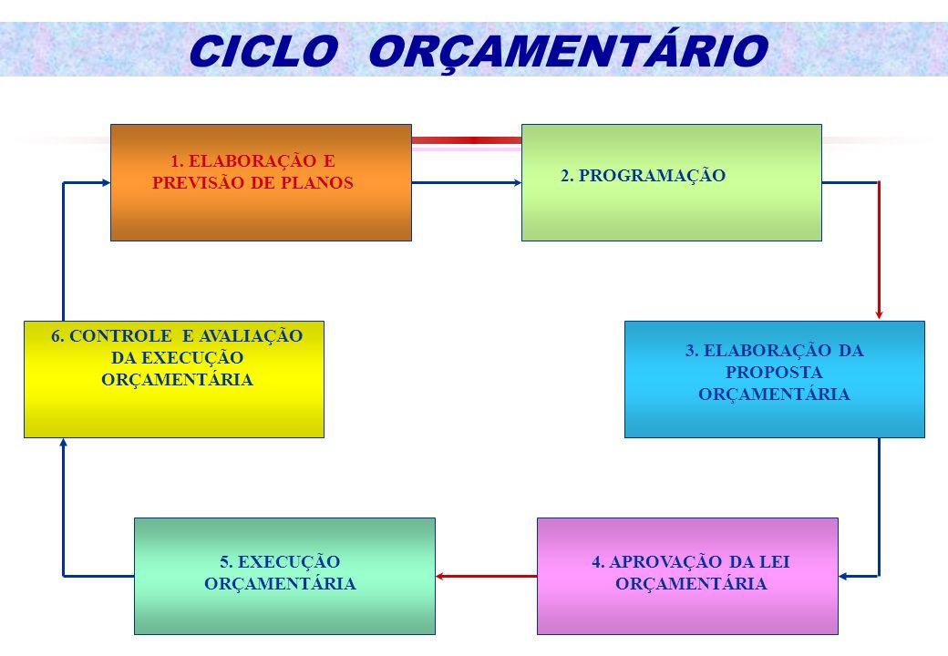 CICLO ORÇAMENTÁRIO 1. ELABORAÇÃO E PREVISÃO DE PLANOS 2. PROGRAMAÇÃO