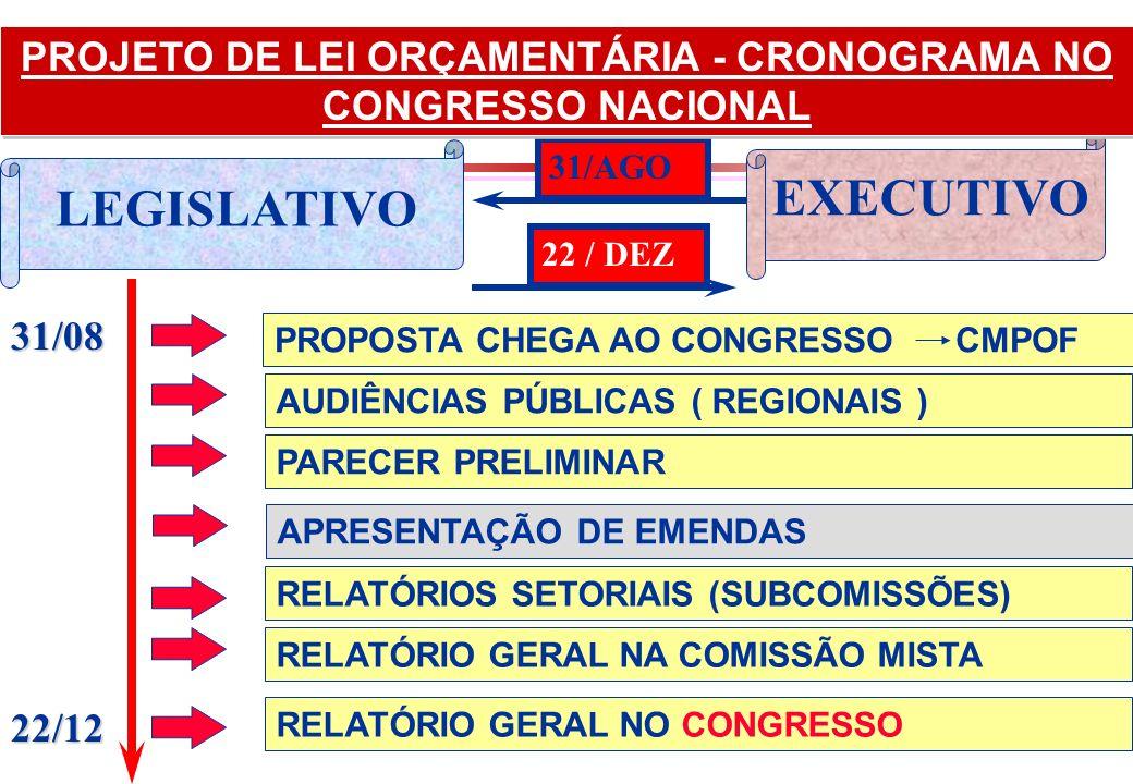 PROJETO DE LEI ORÇAMENTÁRIA - CRONOGRAMA NO CONGRESSO NACIONAL