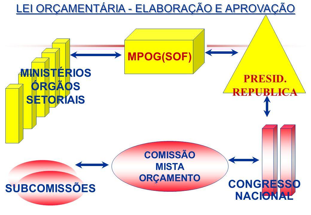 MINISTÉRIOS ÓRGÃOS SETORIAIS
