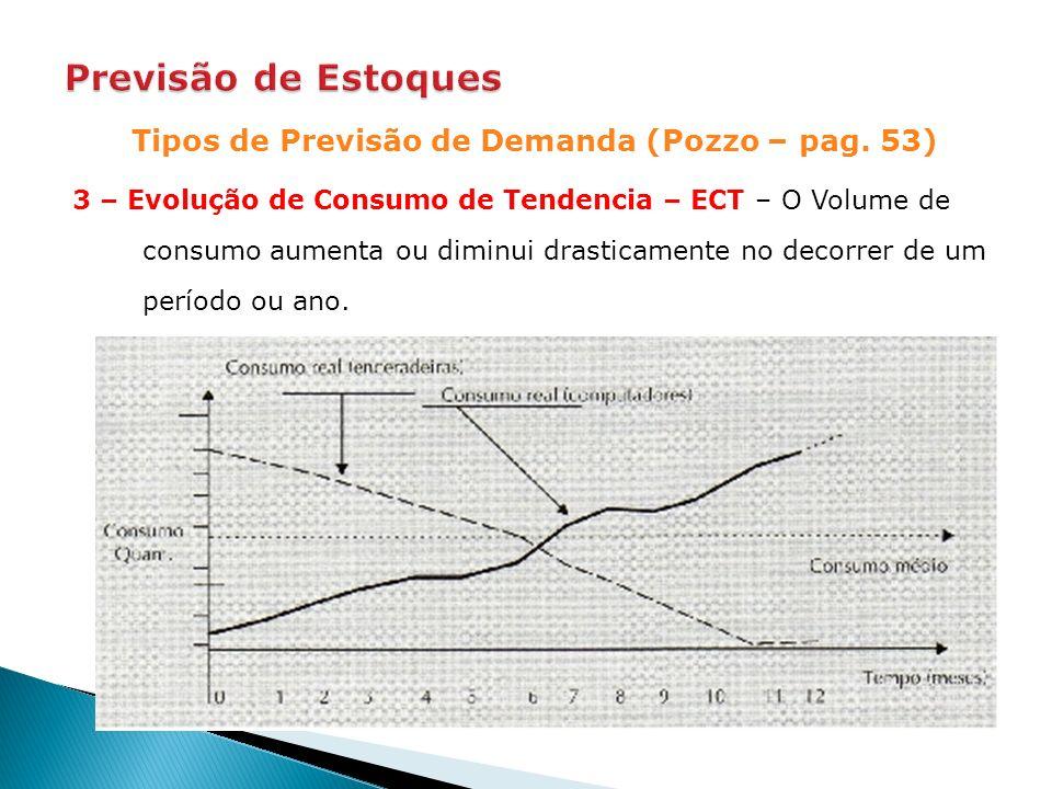 Tipos de Previsão de Demanda (Pozzo – pag. 53)