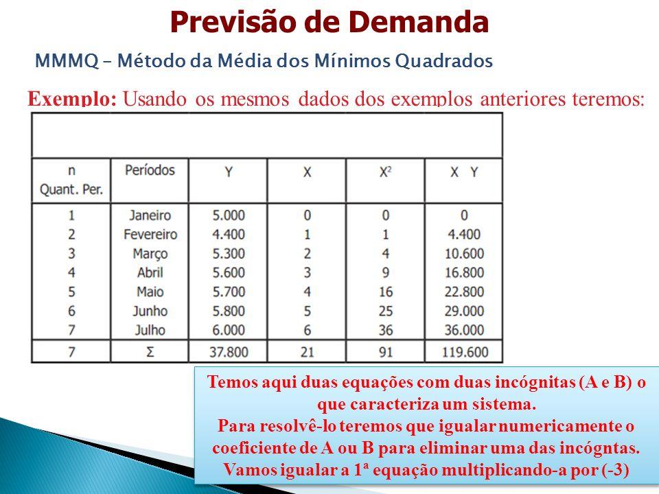 Previsão de Demanda MMMQ – Método da Média dos Mínimos Quadrados. Exemplo: Usando os mesmos dados dos exemplos anteriores teremos: