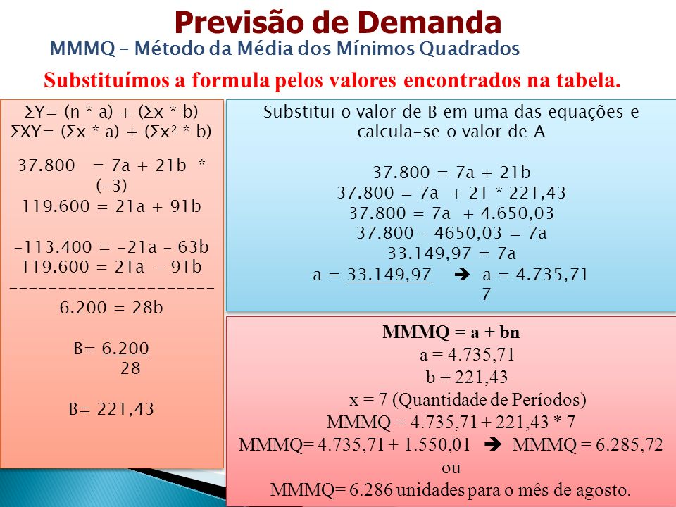 Previsão de Demanda MMMQ – Método da Média dos Mínimos Quadrados. Substituímos a formula pelos valores encontrados na tabela.