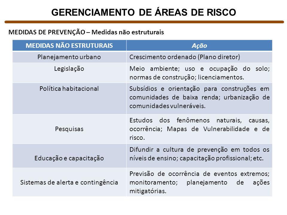 GERENCIAMENTO DE ÁREAS DE RISCO MEDIDAS NÃO ESTRUTURAIS