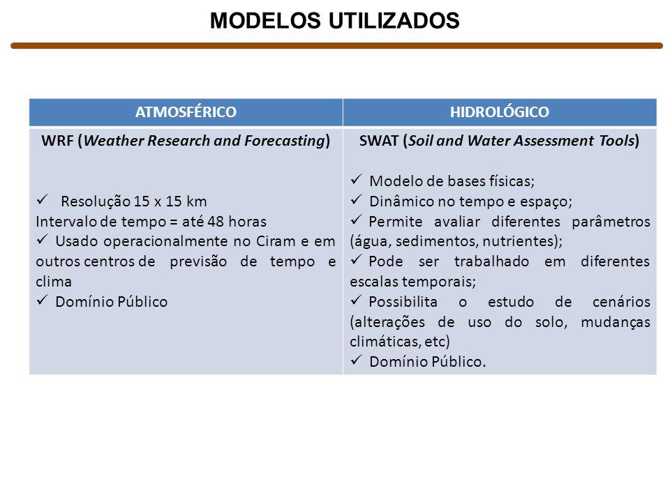 MODELOS UTILIZADOS ATMOSFÉRICO HIDROLÓGICO