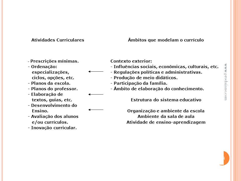 Atividades Curriculares Âmbitos que modelam o currículo
