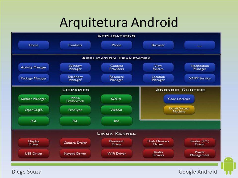 Arquitetura Android