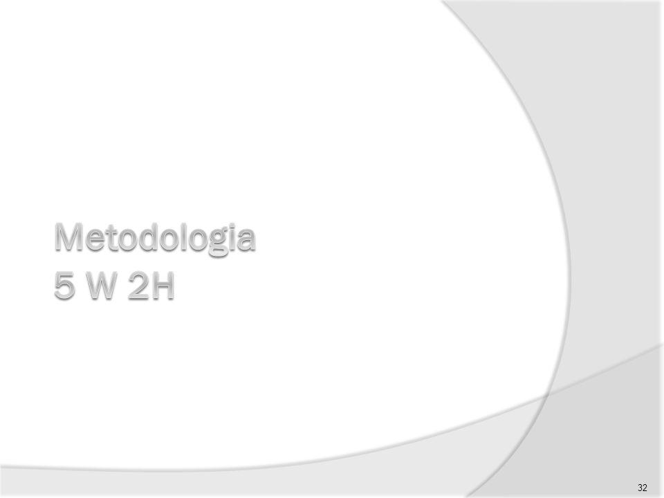 Metodologia 5 W 2H