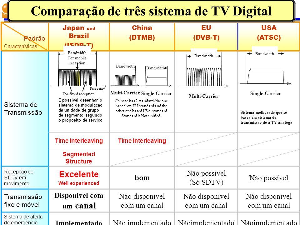 Comparação de três sistema de TV Digital Disponivel com um canal