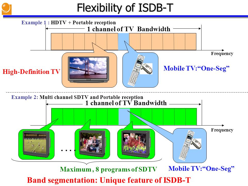Flexibility of ISDB-T Example 1 : HDTV + Portable reception. 1 channel of TV Bandwidth. Frequency.