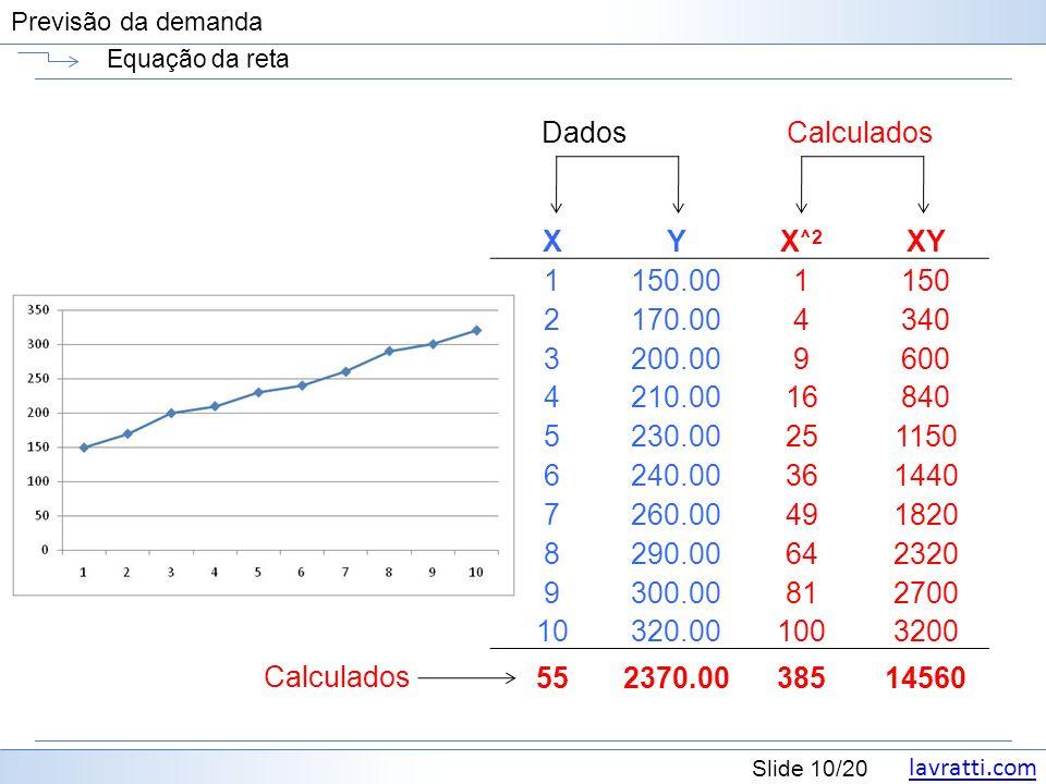 Dados Calculados X Y X^2 XY 1 150.00 150 2 170.00 4 340 3 200.00 9 600