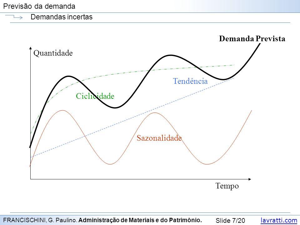 Demanda Prevista Quantidade Tendência Ciclicidade Sazonalidade Tempo