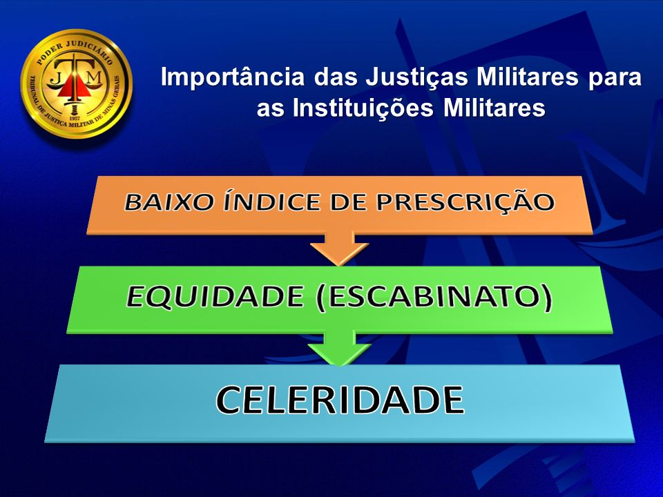 Importância das Justiças Militares para as Instituições Militares