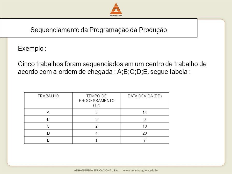 Sequenciamento da Programação da Produção