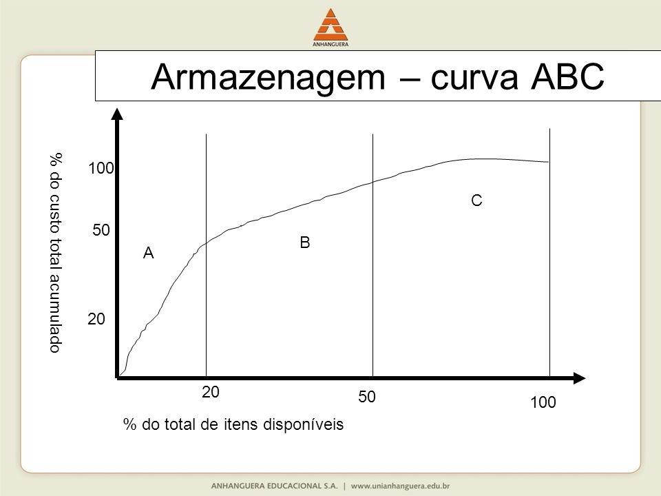 Armazenagem – curva ABC
