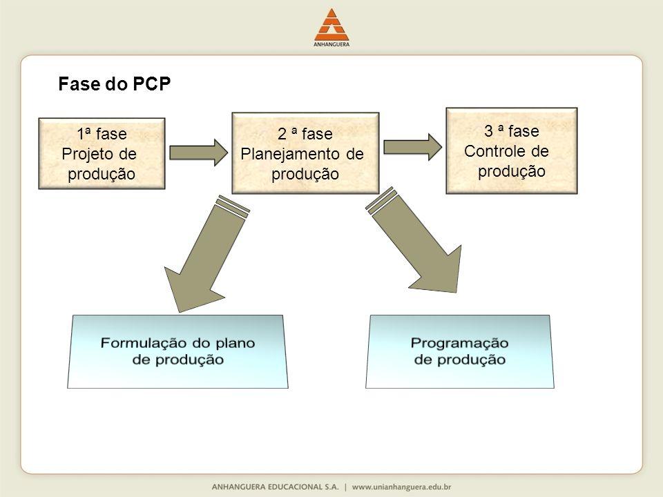 Fase do PCP 3 ª fase Controle de produção 2 ª fase Planejamento de