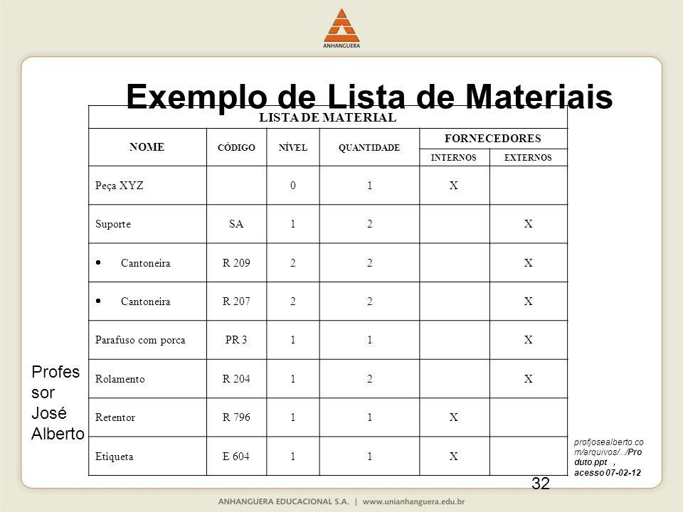 Exemplo de Lista de Materiais