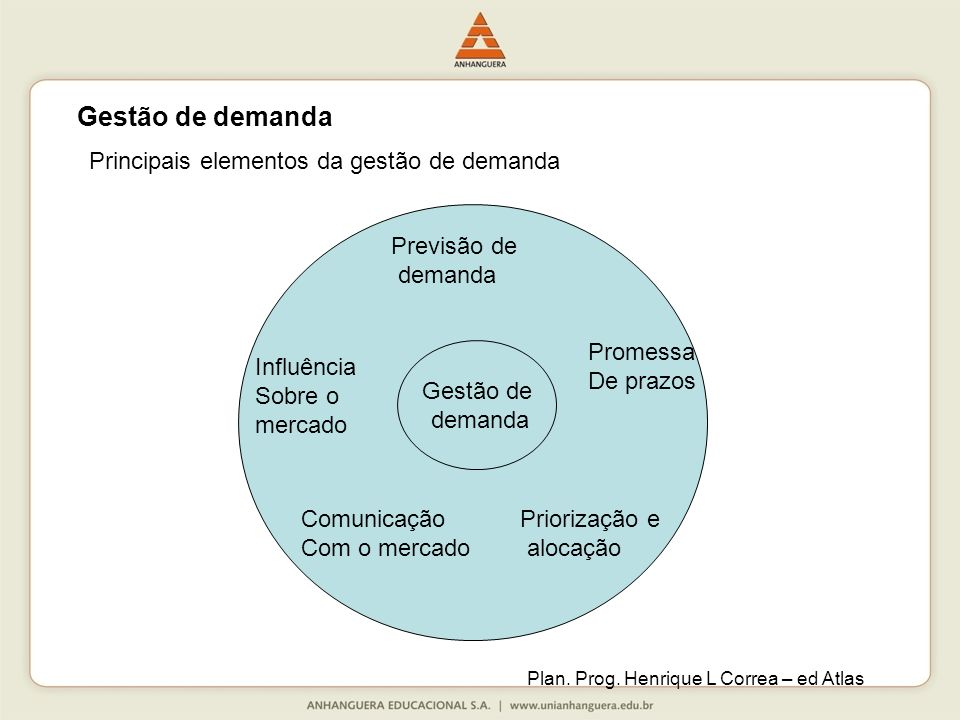 Gestão de demanda Principais elementos da gestão de demanda Pr