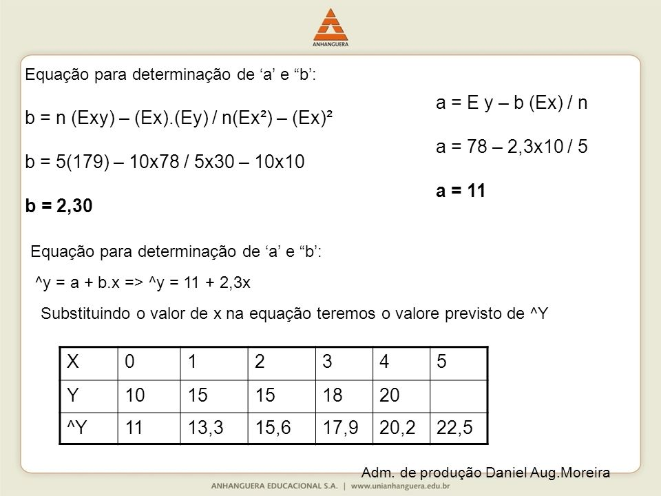 b = n (Exy) – (Ex).(Ey) / n(Ex²) – (Ex)²