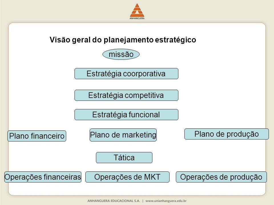 Visão geral do planejamento estratégico
