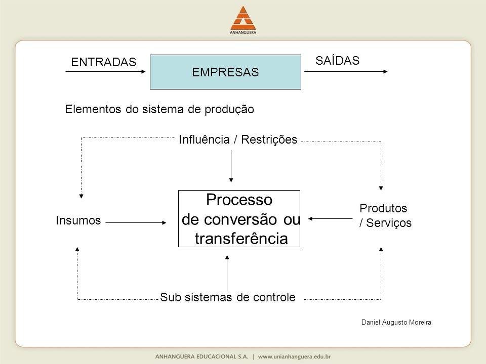 Processo de conversão ou transferência ENTRADAS SAÍDAS EMPRESAS