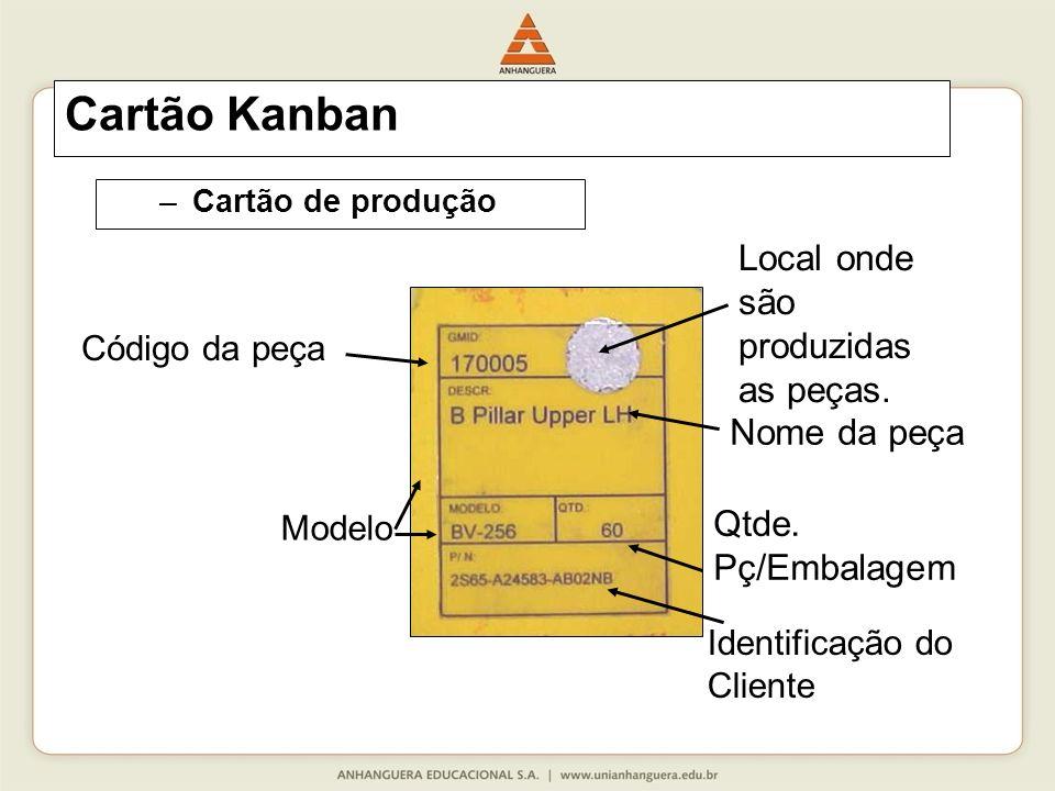 Cartão Kanban Local onde são produzidas as peças. Nome da peça Qtde.