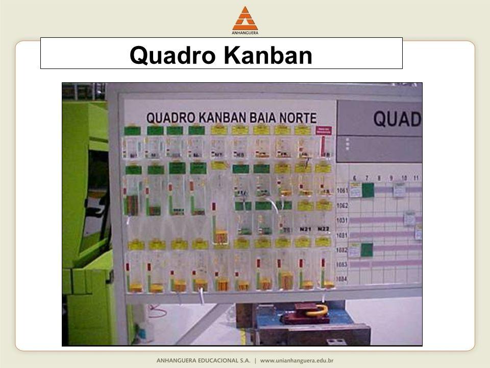 Quadro Kanban