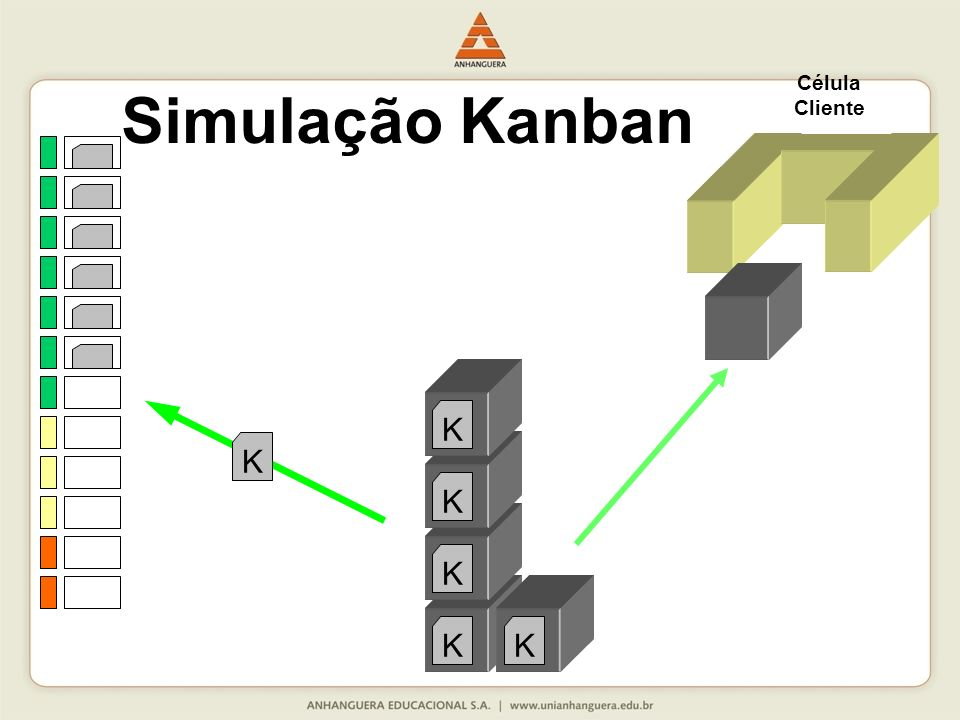 Célula Cliente Simulação Kanban K K K K K K