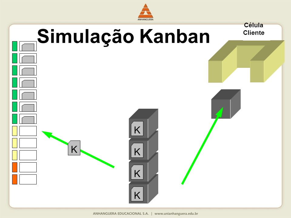 Célula Cliente Simulação Kanban K K K K K