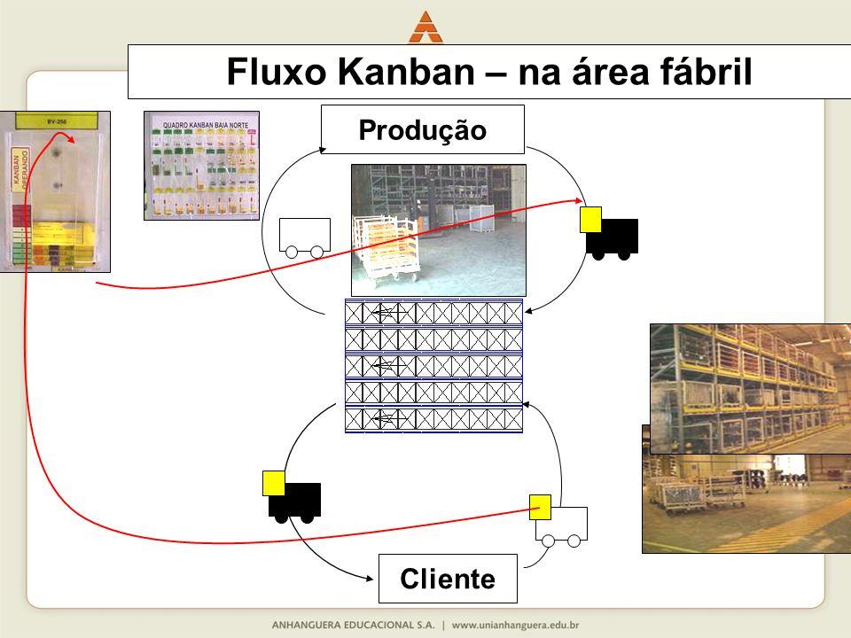 Fluxo Kanban – na área fábril