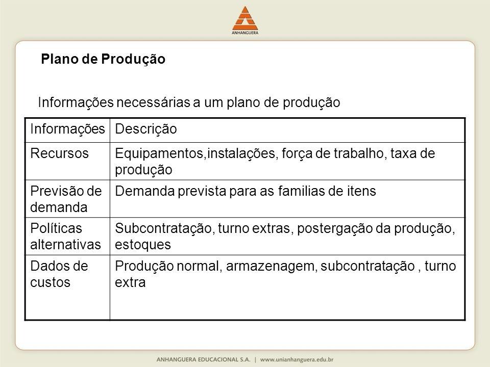 Plano de Produção Informações necessárias a um plano de produção. Informações. Descrição. Recursos.