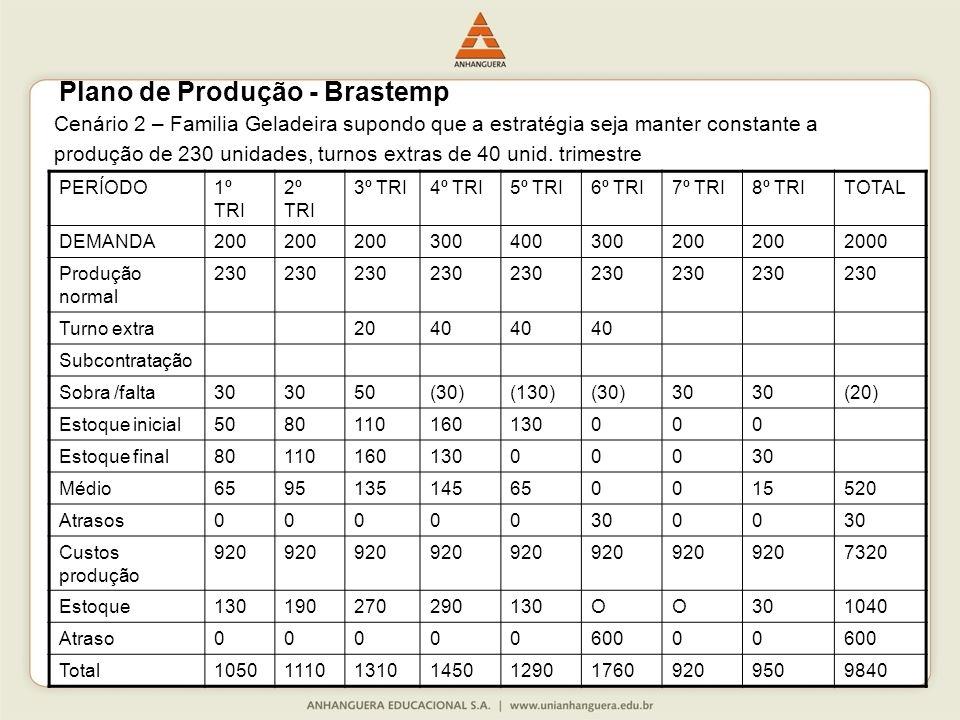 Plano de Produção - Brastemp