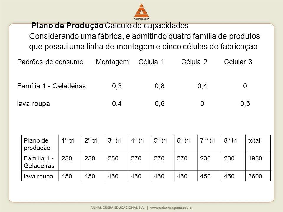 Plano de Produção Calculo de capacidades
