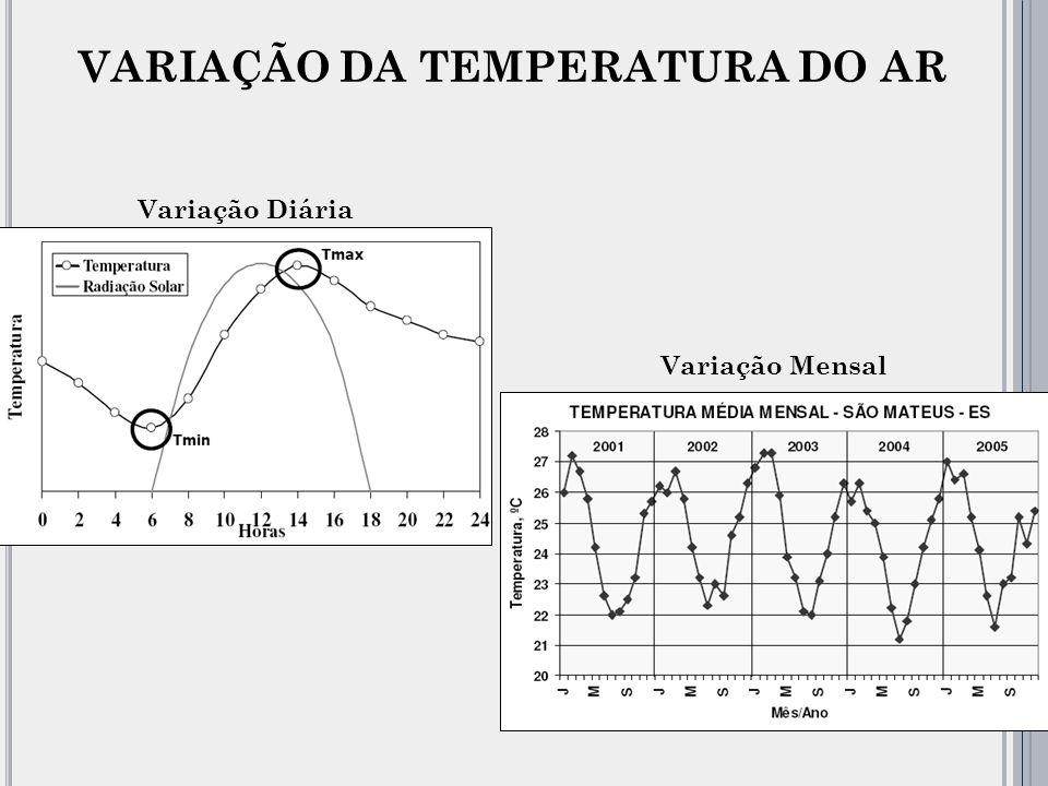 VARIAÇÃO DA TEMPERATURA DO AR
