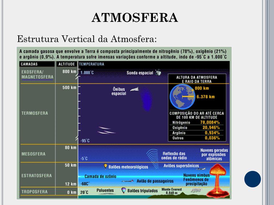 ATMOSFERA Estrutura Vertical da Atmosfera: