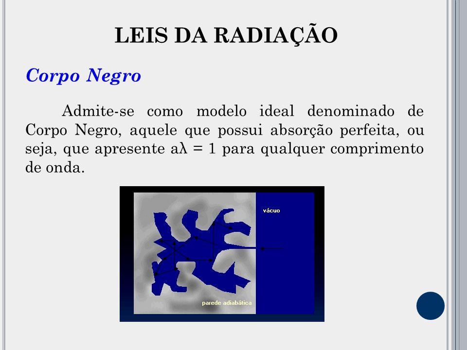 LEIS DA RADIAÇÃO Corpo Negro