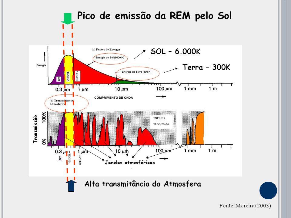 Pico de emissão da REM pelo Sol