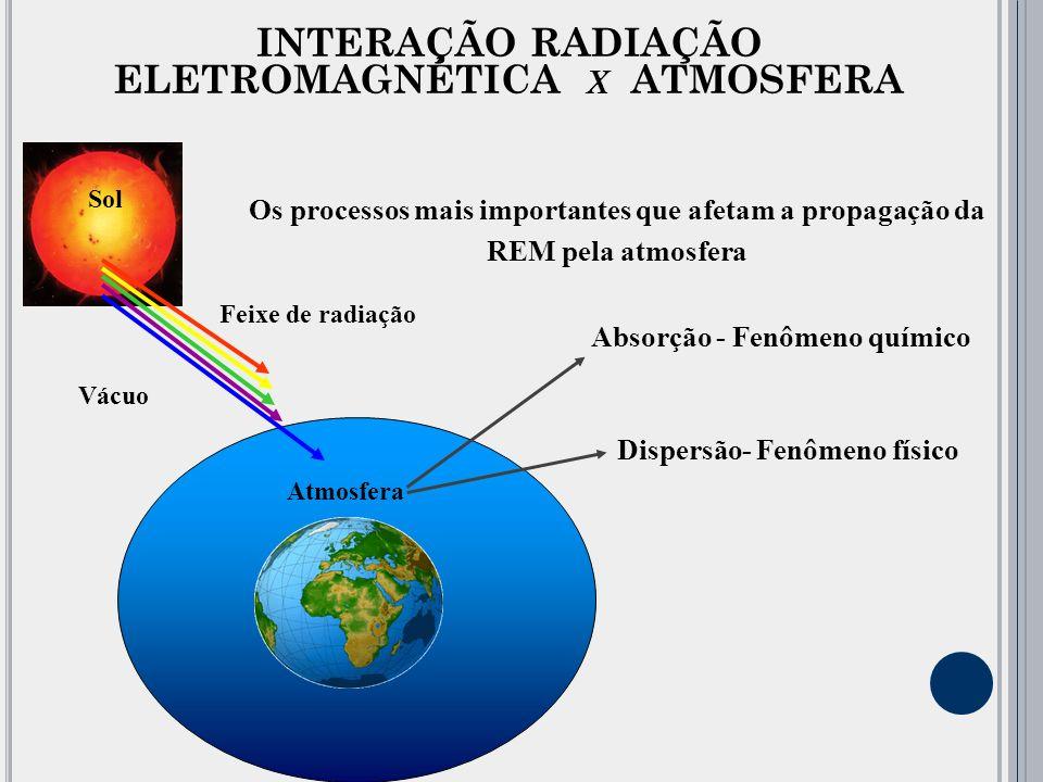 INTERAÇÃO RADIAÇÃO ELETROMAGNÉTICA x ATMOSFERA
