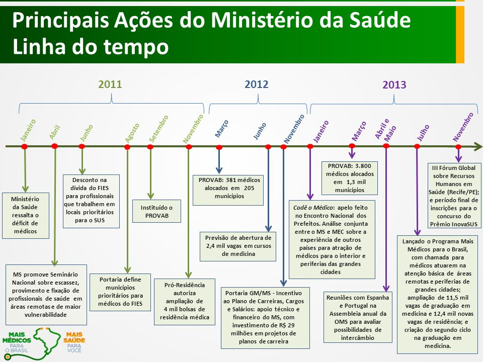 Principais Ações do Ministério da Saúde Linha do tempo