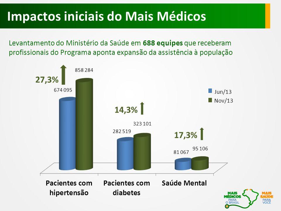Impactos iniciais do Mais Médicos