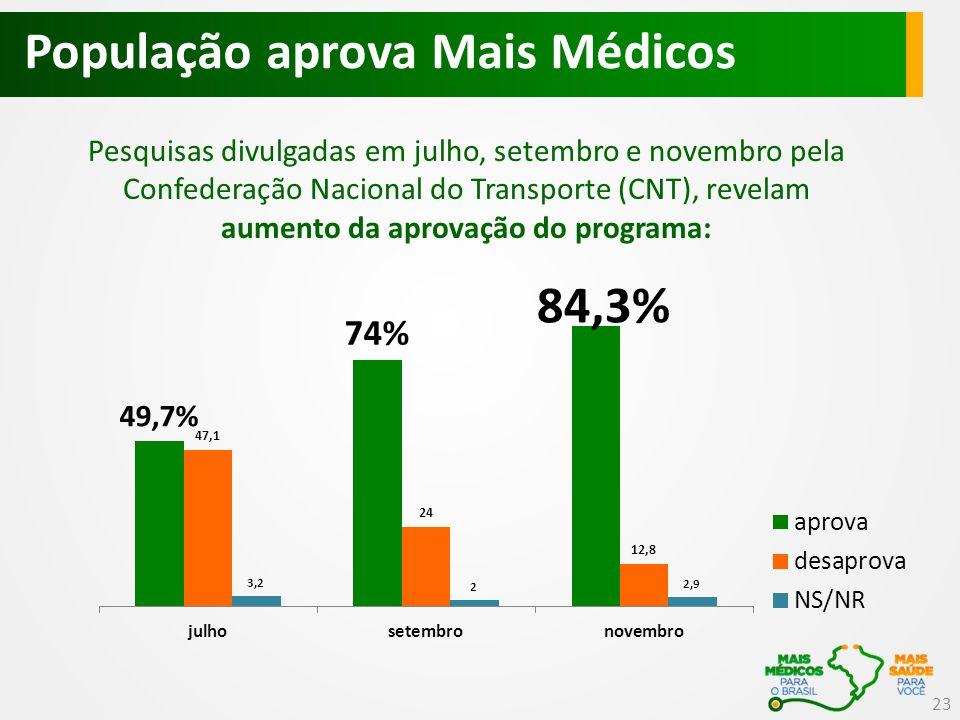 População aprova Mais Médicos