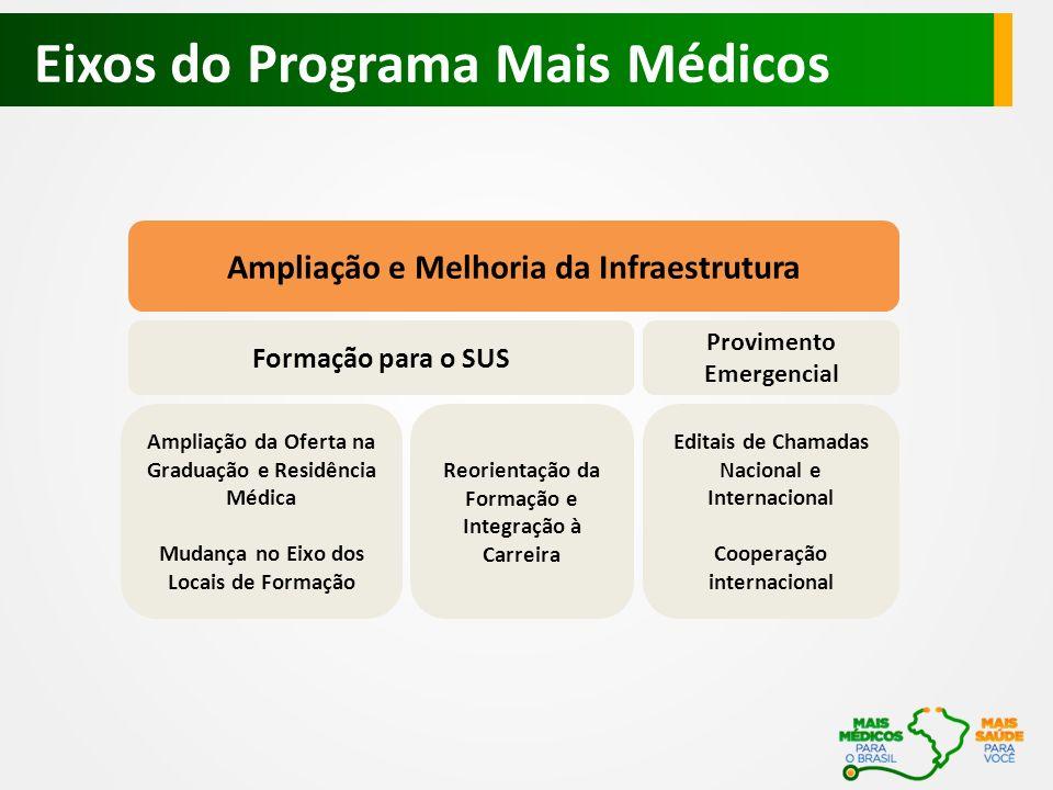 Eixos do Programa Mais Médicos