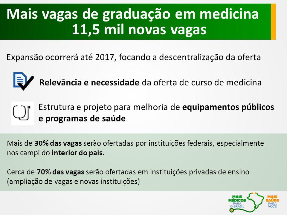 Mais vagas de graduação em medicina 11,5 mil novas vagas