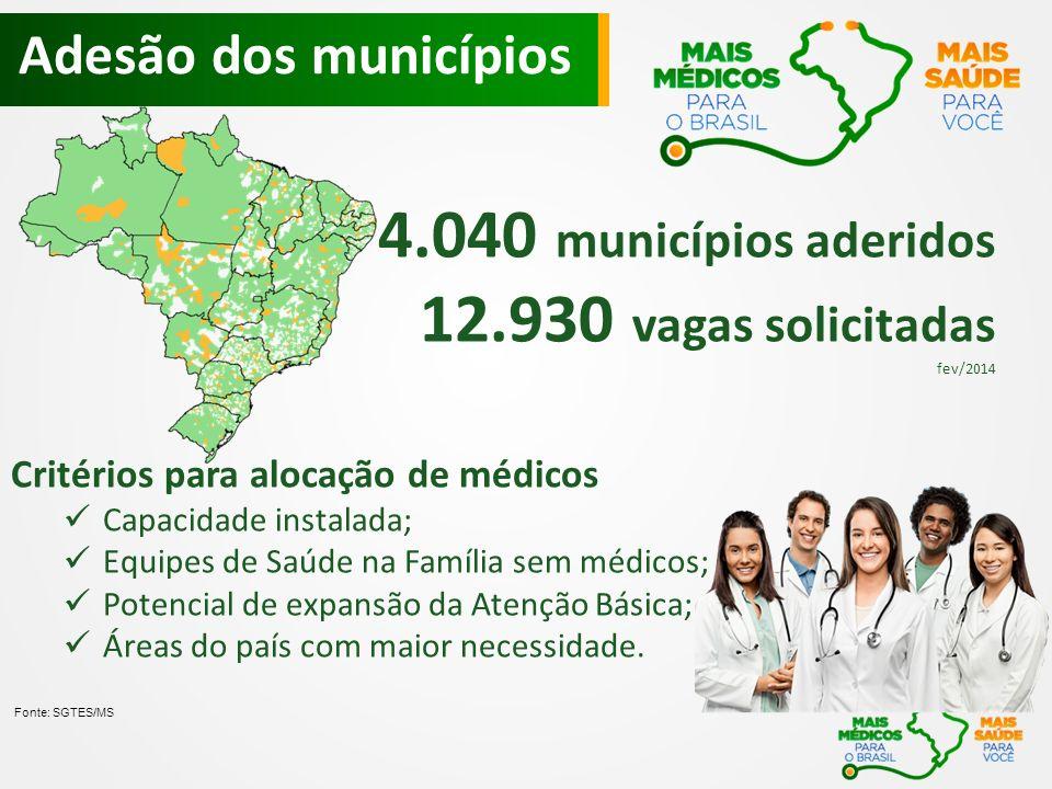 4.040 municípios aderidos 12.930 vagas solicitadas