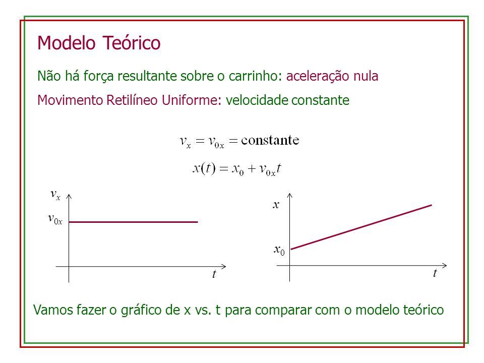 Modelo Teórico Não há força resultante sobre o carrinho: aceleração nula. Movimento Retilíneo Uniforme: velocidade constante.
