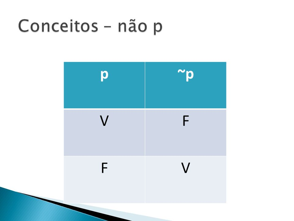 Conceitos – não p p ~p V F