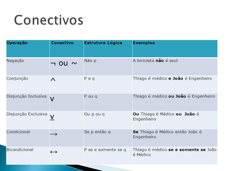 Conectivos ¬ ou ~ ^ v → ↔ Operação Conectivo Estrutura Lógica Exemplos