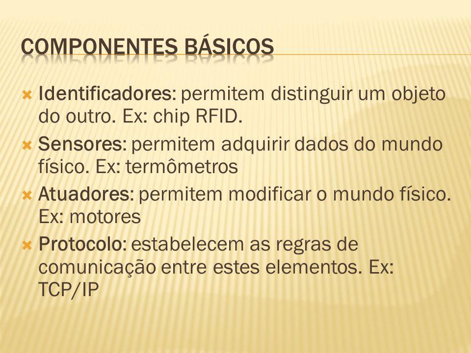 Componentes básicos Identificadores: permitem distinguir um objeto do outro. Ex: chip RFID.