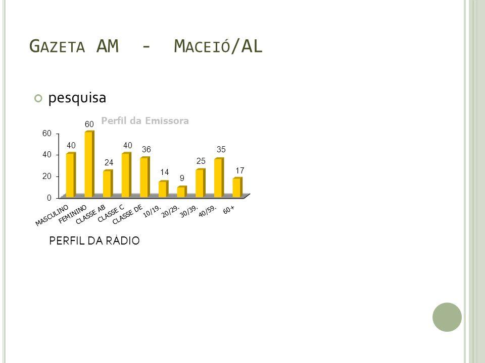 Gazeta AM - Maceió/AL pesquisa PERFIL DA RÁDIO