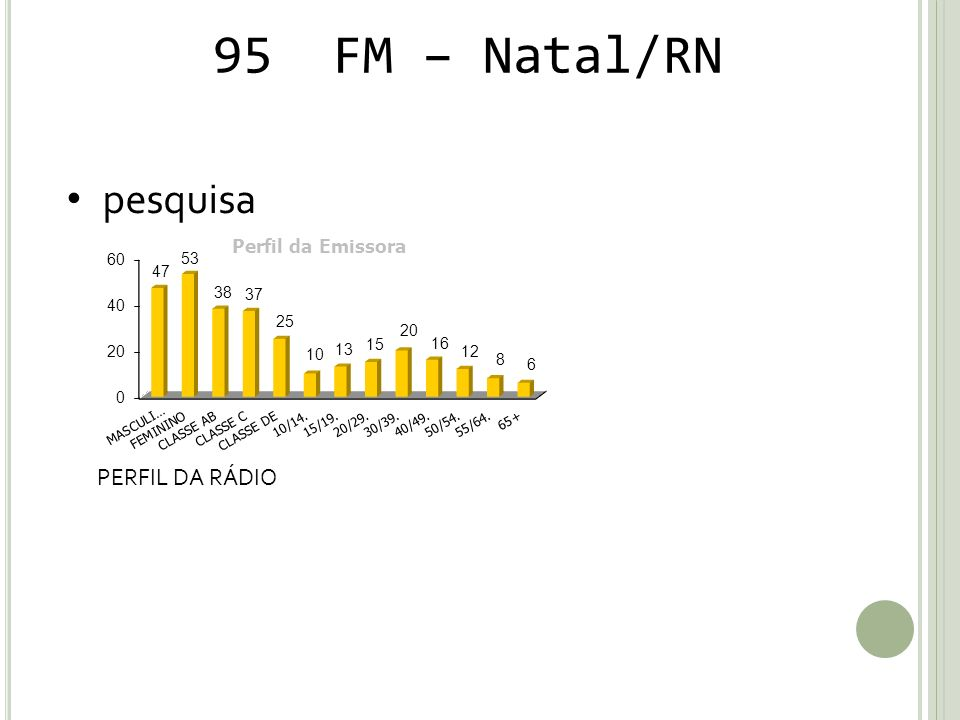 95 FM – Natal/RN pesquisa PERFIL DA RÁDIO