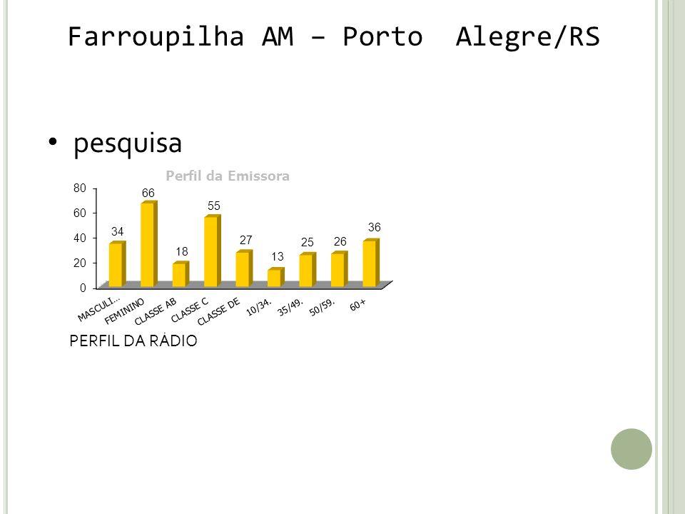 Farroupilha AM – Porto Alegre/RS